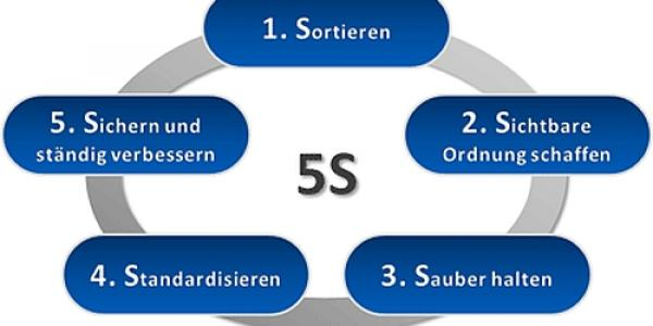5 s s ppt The 5s-method the 5s-method clean up and nothing else or a step further on the ladder of continuous improvement 5s methode en_091218ppt heinrich moormann.